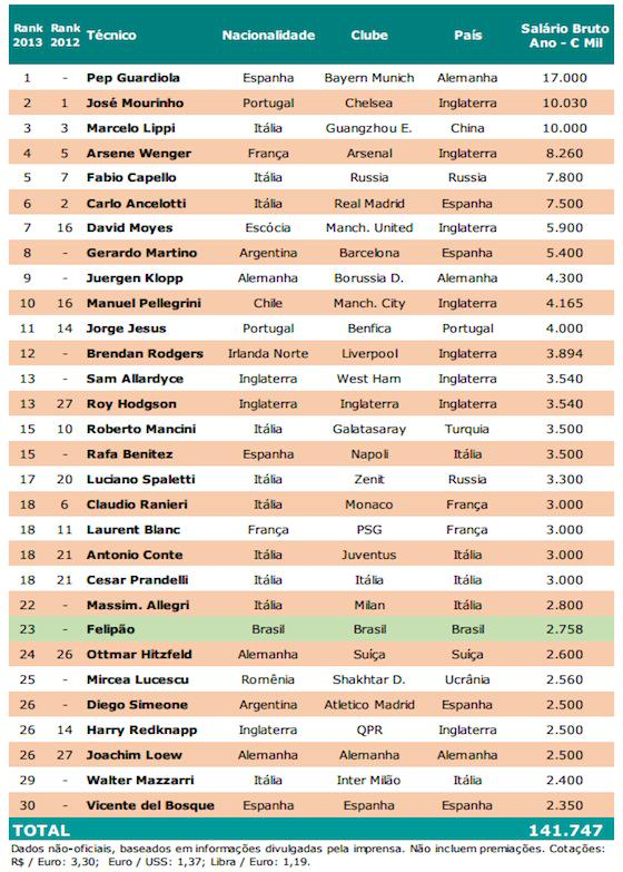 managers The 30 Highest Paid Football Managers In The World