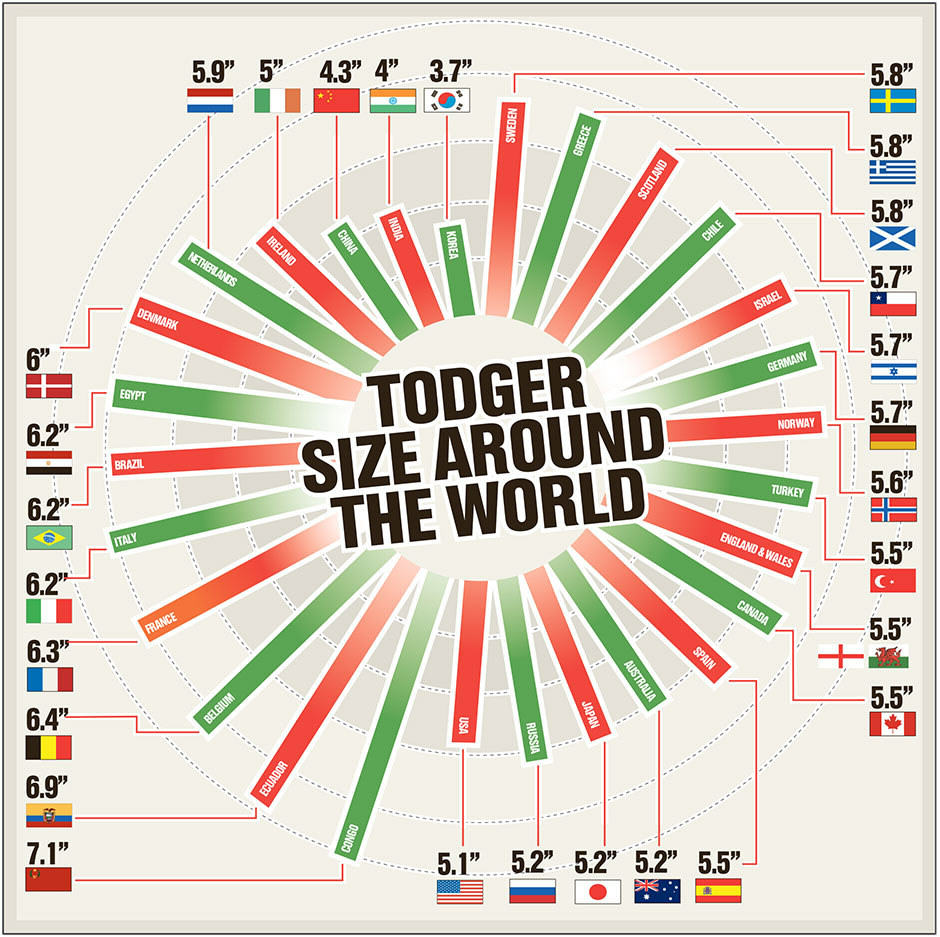 10482301 10152592305256840 8887502453650548746 n Todger Sizes Around The World: The Average Penis Size By Country