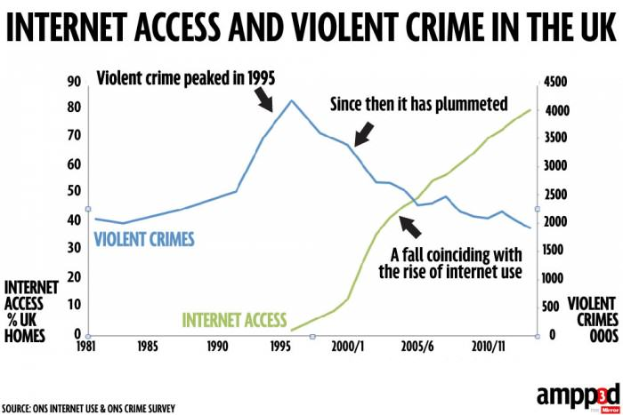 internet vs violent crime FINAL e1422651438838 Is There A Link Between The Increase In Porn And The Decrease In Violent Crime?