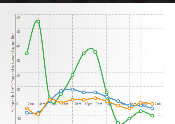 stats hour 600x426 Pornhub Release Viewing Patterns From St Paddys Day   Its As Weird As You Might Think