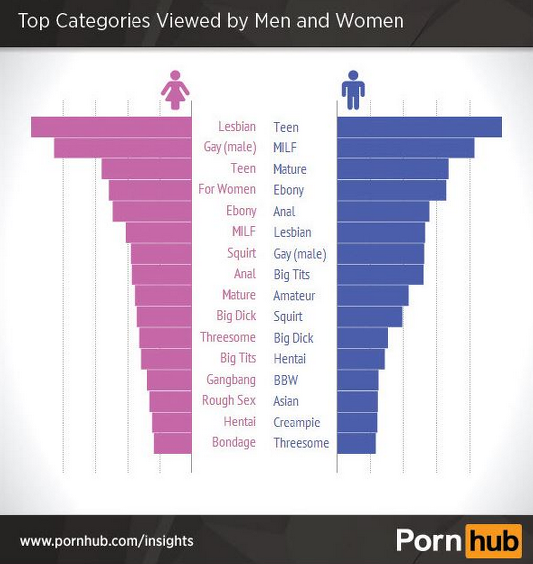 Screen Shot 2015 05 13 at 15.45.151 Pornhub Reveals The Top Searches Made By Women