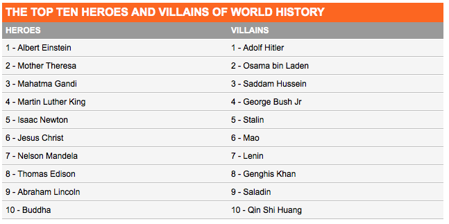 poll hated New Poll Ranks George W Bush As More Hated Than Stalin And Genghis Khan