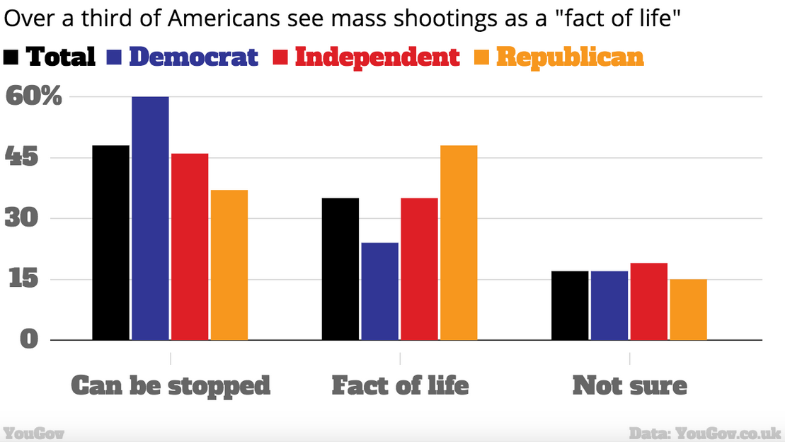 A Staggering One In Three Americans Think Mass Shootings Are A Fact Of Life UNILAD Screen Shot 2015 10 14 at 22.37.3015