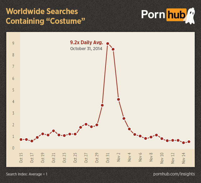 UNILAD pornhub insights halloween worldwide searches costume52609 Pornhub Reveals The Weirdest Things You Search For Over Halloween