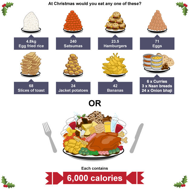 64697145 bbc graphic 1 christmas calories This Is How Many Calories Youll Consume Over Christmas And New Year