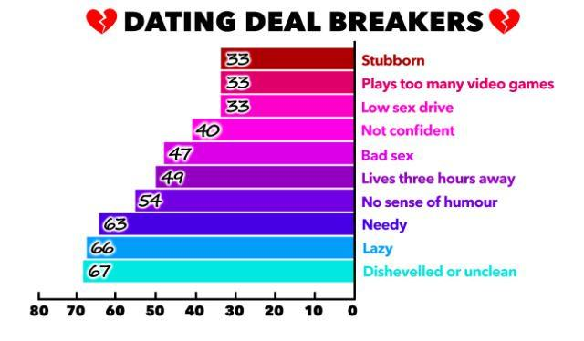 UNILAD DATINGTURNOFF20817 640x374 These Are The Top Ten Dating Turn Offs
