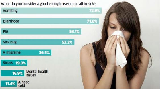 UNILAD Screen Shot 2015 11 09 at 01.43.0915546 Most Likely Reasons To Be Granted A Sick Day Revealed