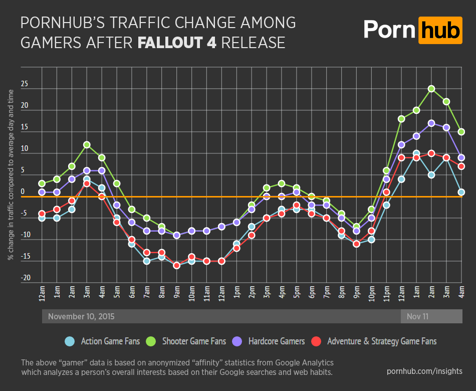 Pornhub Traffic Dips Massively To Coincide With Fallout 4 Release UNILAD pornhub insights fallout 4 gamer type traffic72400