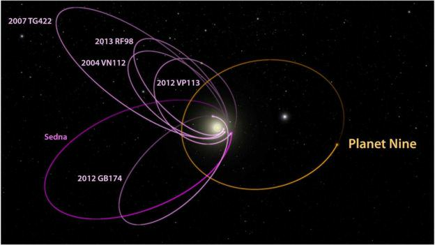 87819538 p9 kbo orbits labeled 1  Scientists May Have Just Found A Ninth Planet In Our Solar System