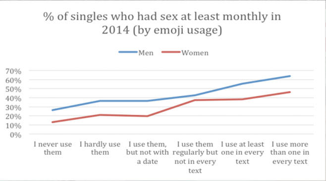 stats Apparently How Many Emojis You Use Says A Lot About Your Sex Life
