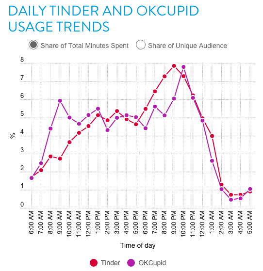 tinder2 A Study Has Revealed The Best Time Of The Day To Get Tinder Matches
