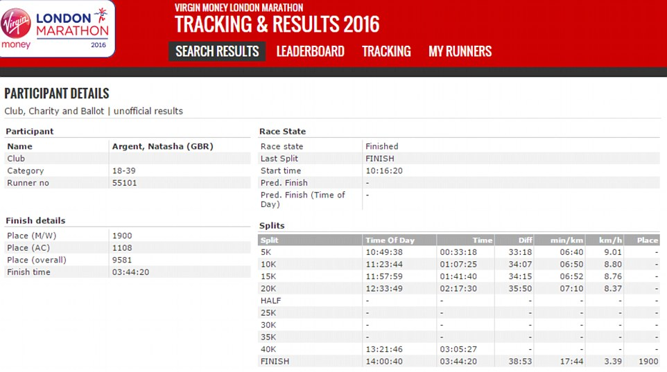 Sister Of TOWIE Star Is Having Her London Marathon Time Investigated Screen Shot 2016 04 26 at 14.39.44