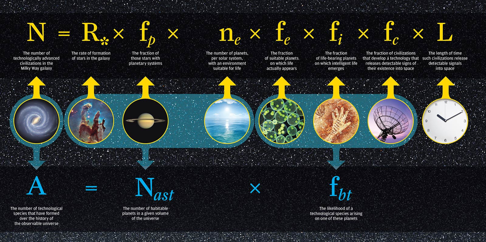 drank equation New Study Shows We Probably Arent Alone In The Universe