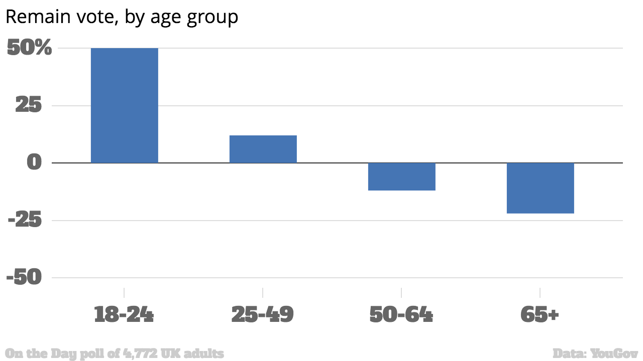 26809 1qiywem Three Charts Show How Older Voters Screwed Over Young People With Brexit