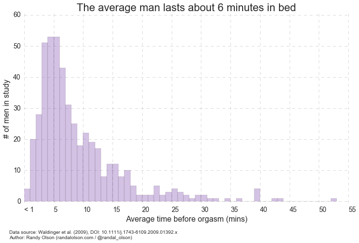 Study Reveals How Long Average Guy Lasts In Bed chart1