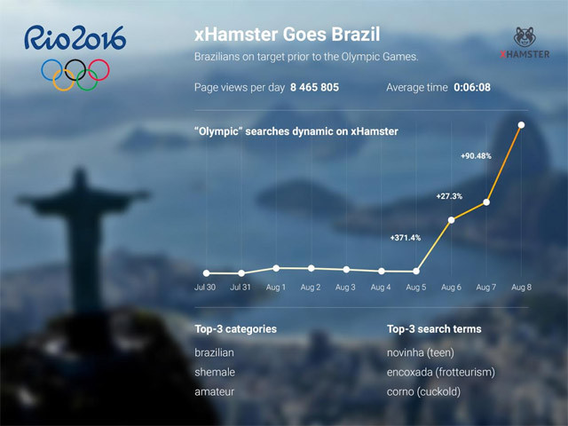 xhamster porn brazil olympics Heres What Porn People Search For During The Olympics