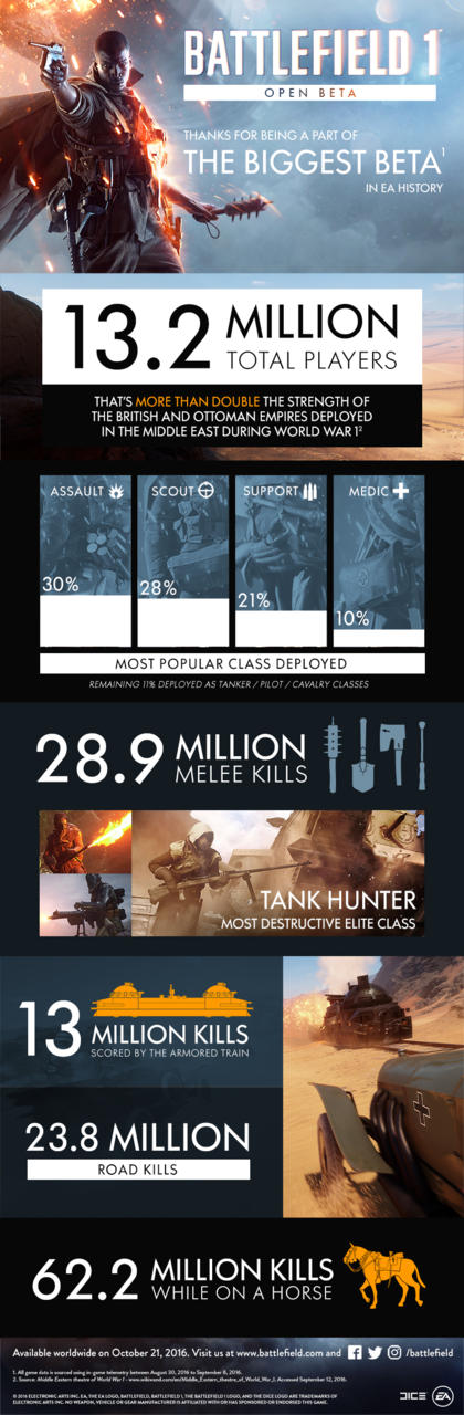 3129803 beta Battlefield 1 Beta Stats Are In, And It Was Colossal